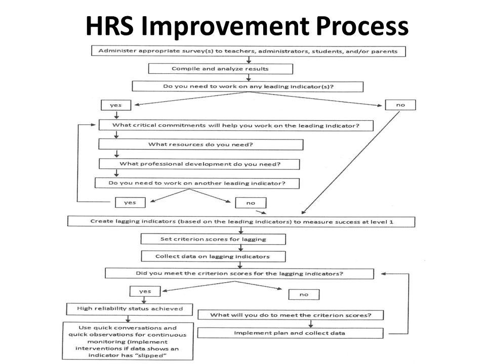 HRS Improvement Process
