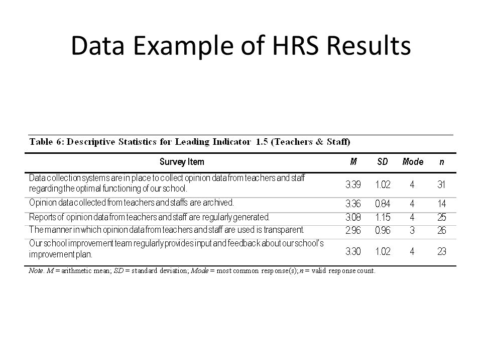 Data Example of HRS Results