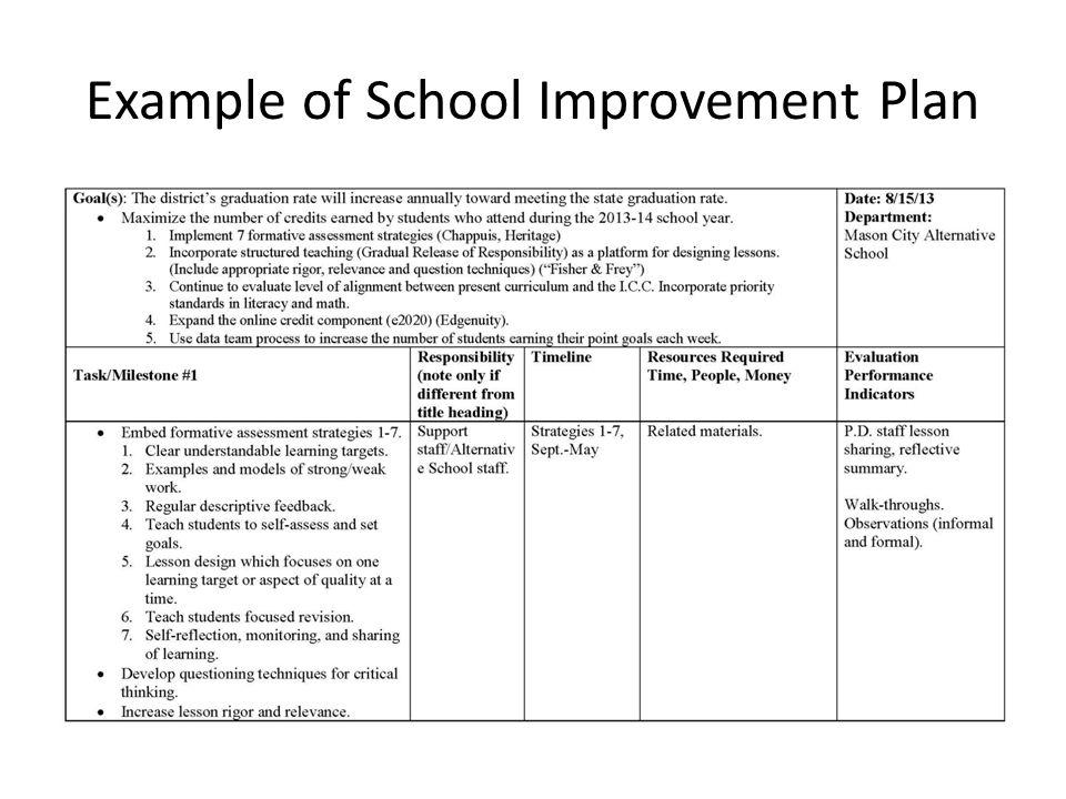 Example of School Improvement Plan