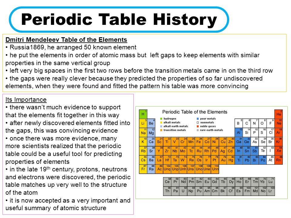 Periodic table periodic table of elements history periodic table periodic table periodic table of elements history chemistry 3 elements acids and water urtaz Images