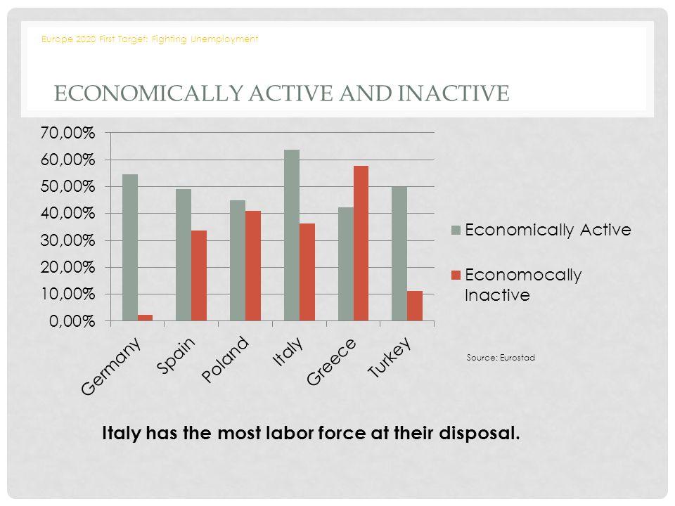 Resultado de imagem para europe population active inactive