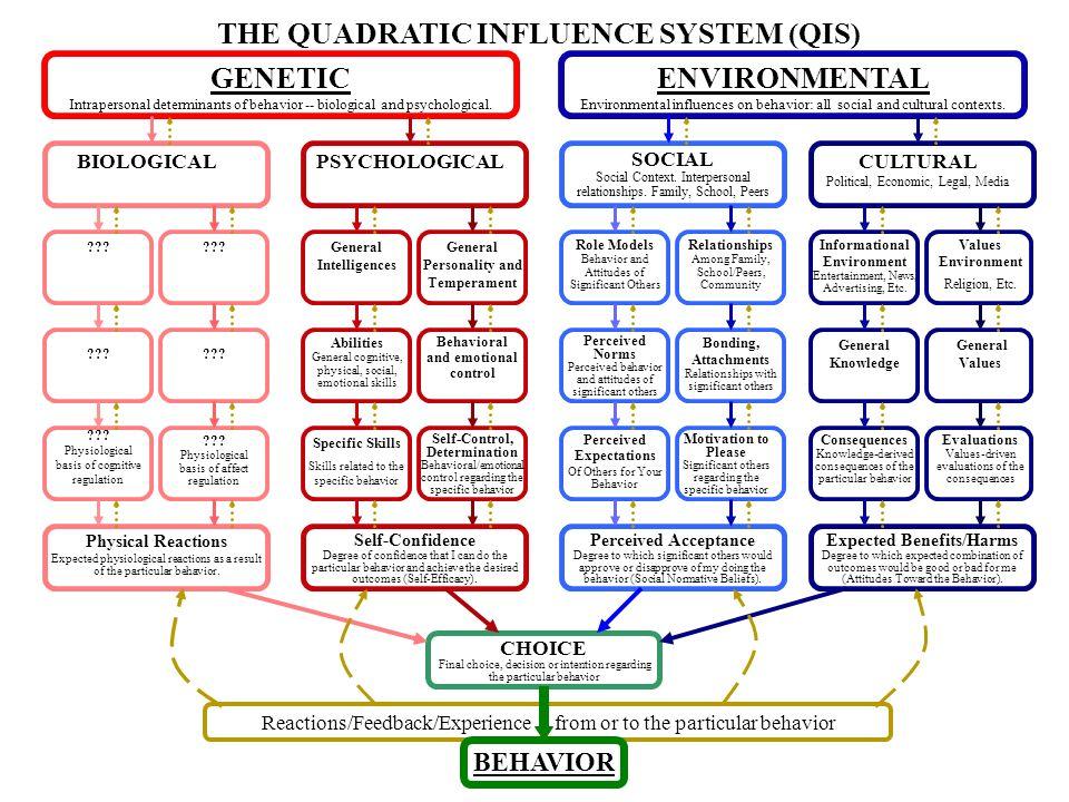 GENETIC Intrapersonal determinants of behavior -- biological and psychological. ENVIRONMENTAL Environmental influences on behavior: all social and cul