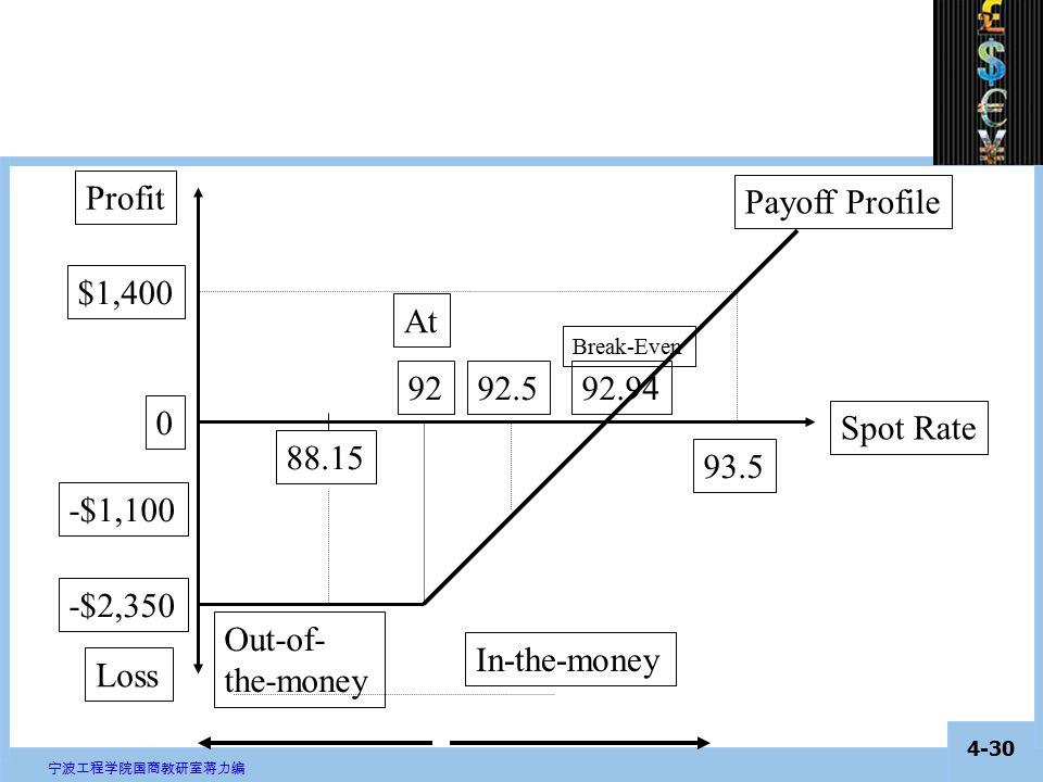 4-29 宁波工程学院国商教研室蒋力编 Call Option Consider 4 call options on the euro, with a strike price of 92 ($/€) and a premium of 0.94 (both cents per €).