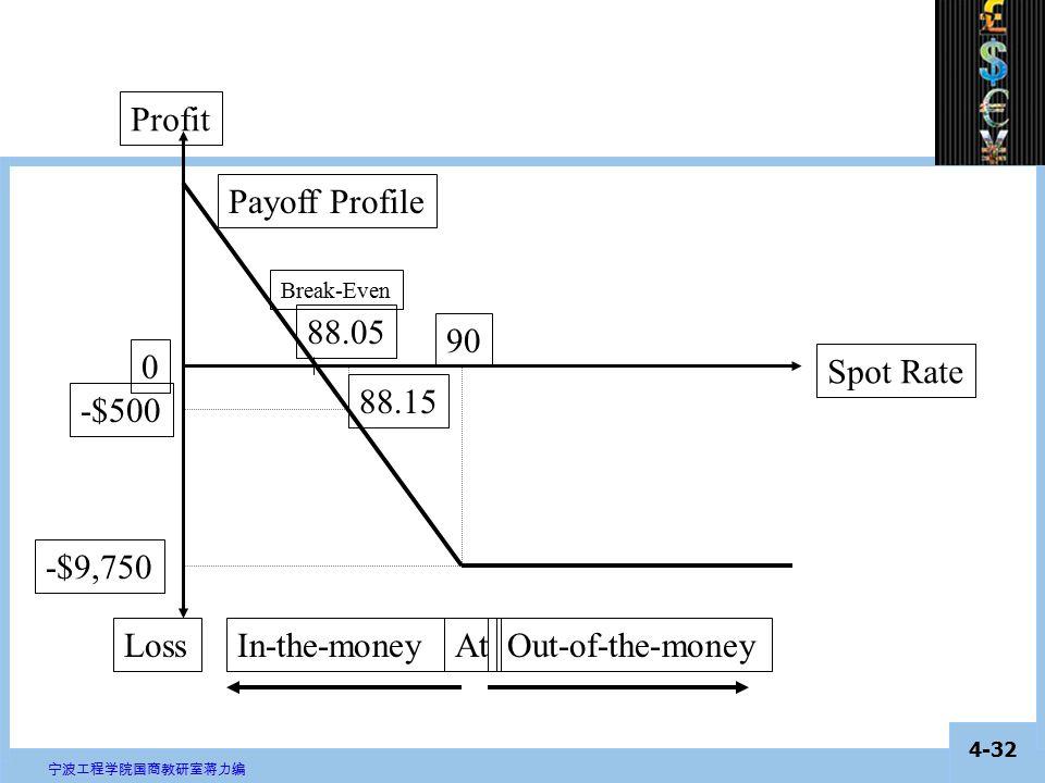 4-31 宁波工程学院国商教研室蒋力编 Put Option Consider 8 put options on the euro with a strike of 90 ($/€) and a premium of 1.95 (both cents per €).