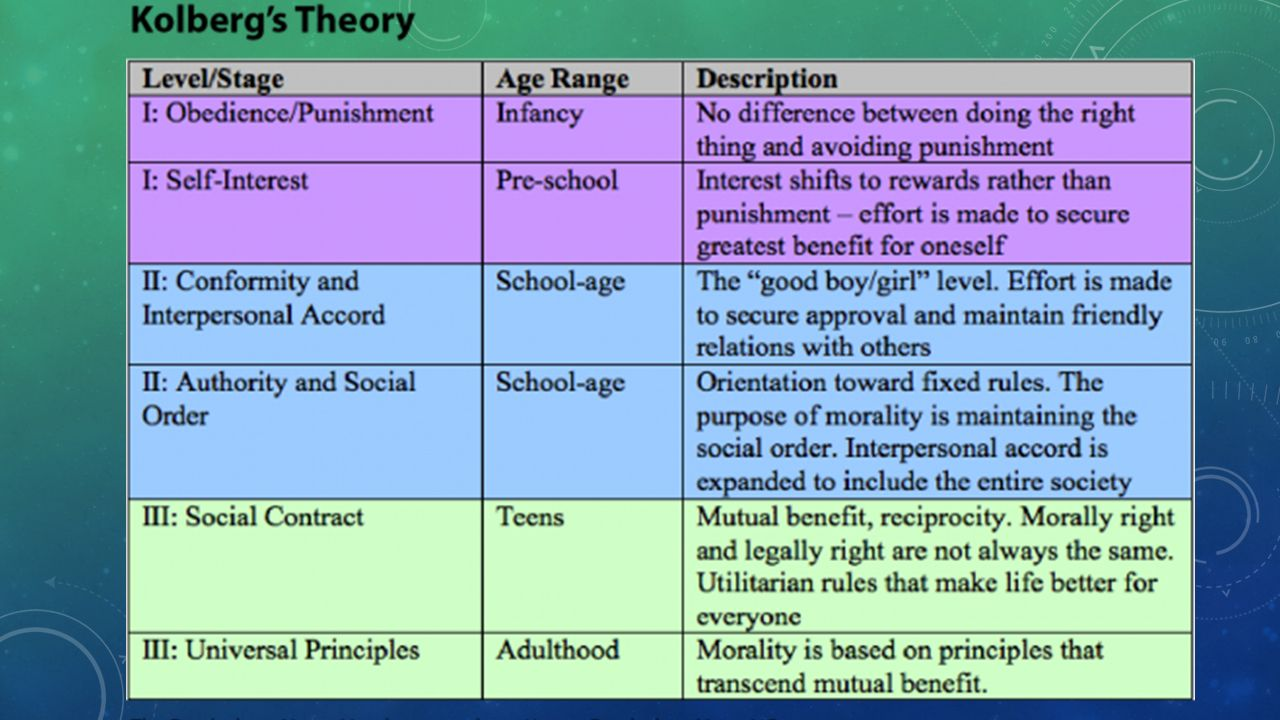 child development theory The concept of child development refers to the psychological, emotional, and physiological changes that take place in humans from.