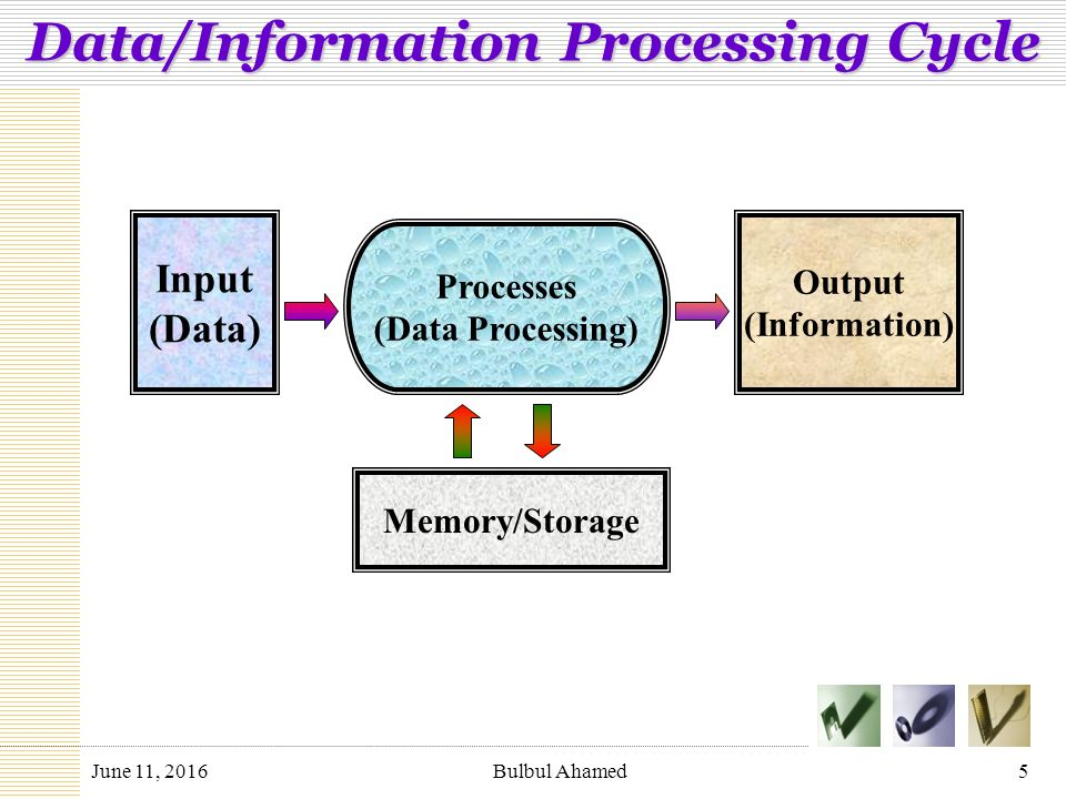 What is a computer processing cycle?