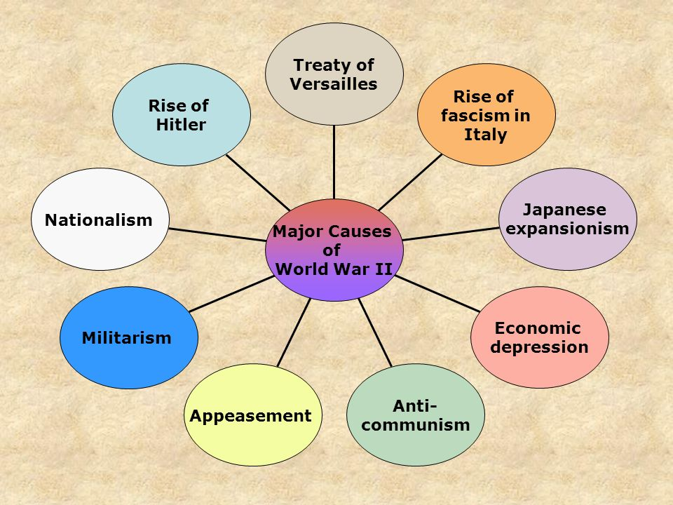 causes of ww2 thesis