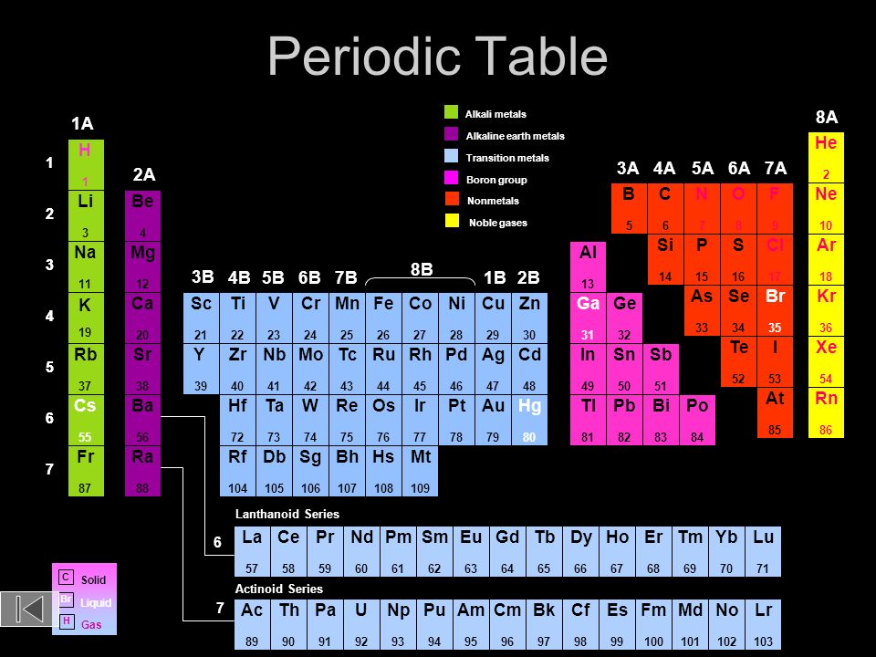 Periodic Table what family does arsenic belong to on the periodic table : Periodic Table of the Elements Lr 103 No 102 Md 101 Fm 100 Es 99 ...