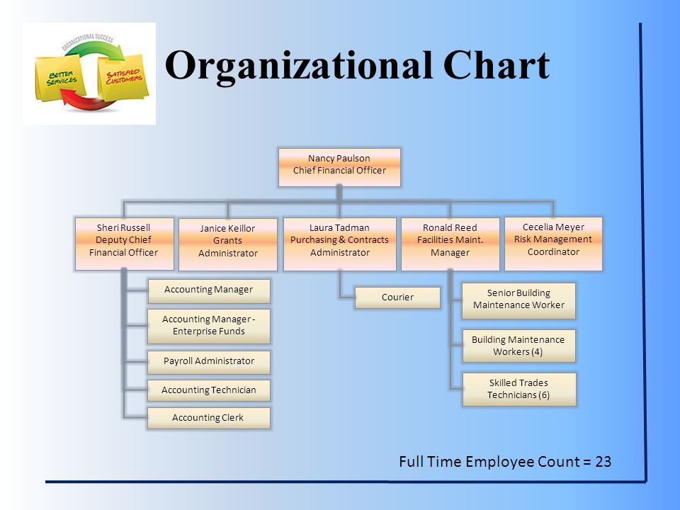 fred meyer organizational structure Recently, the fred meyer store chain switched to an online employment system, powered by unicru, located at fredmeyercom rewards program on may 4, 2004, fred meyer introduced fred meyer rewards, a programme that rewards customers for shopping in their stores.