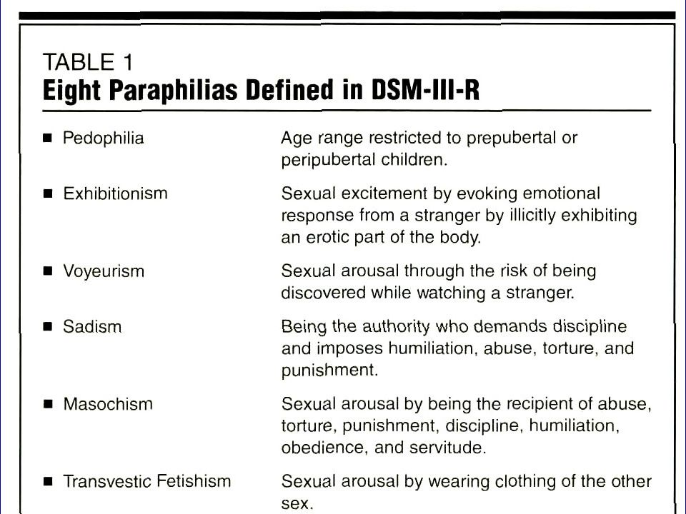 Sexual perversions- paraphilias