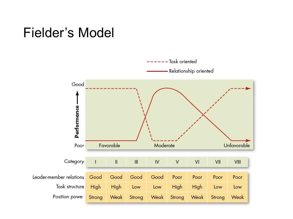 Fielder's Model