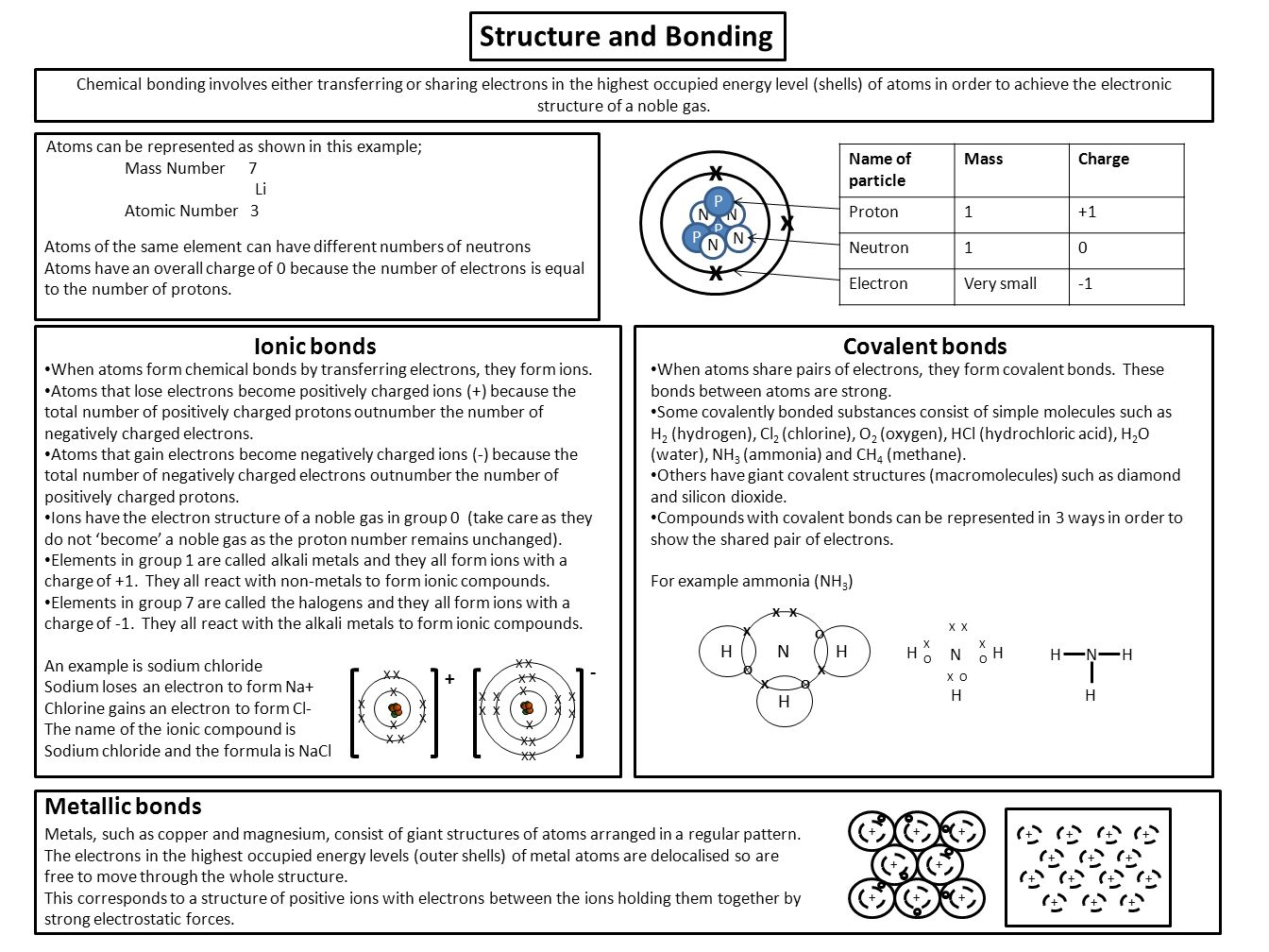 worksheet Ionic And Metallic Bonding Worksheet structure and bonding ionic bondscovalent bonds metallic chemical involves either transferring or sharing electrons