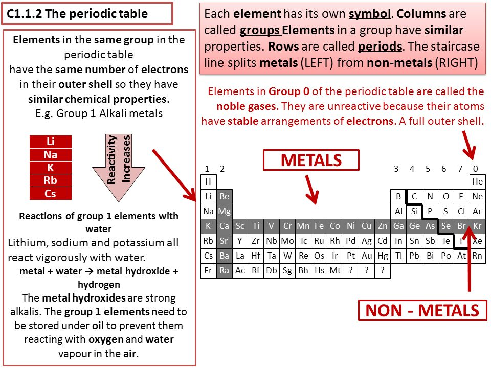 Pixl aqa unit 1 chemistry 1 gcse science a for certification june c112 the periodic table each element has its own symbol urtaz Choice Image