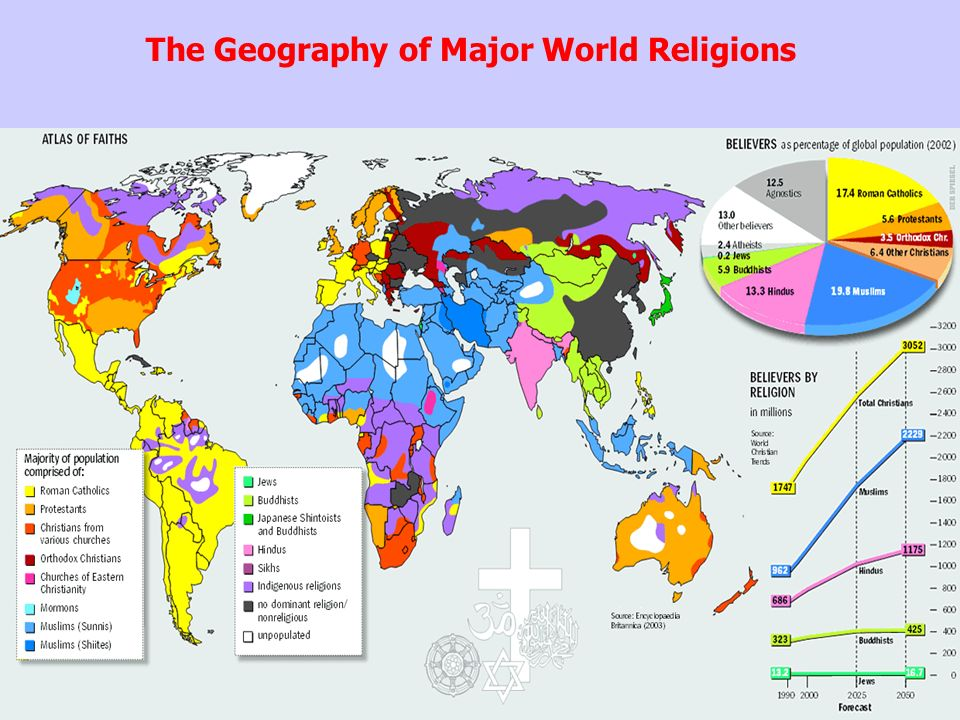 religion and world religious systems
