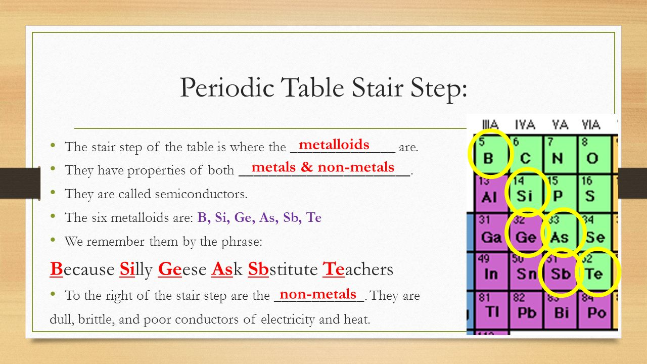 Periodic table miss sauers 7 th grade science do now 1 write 35 periodic gamestrikefo Images