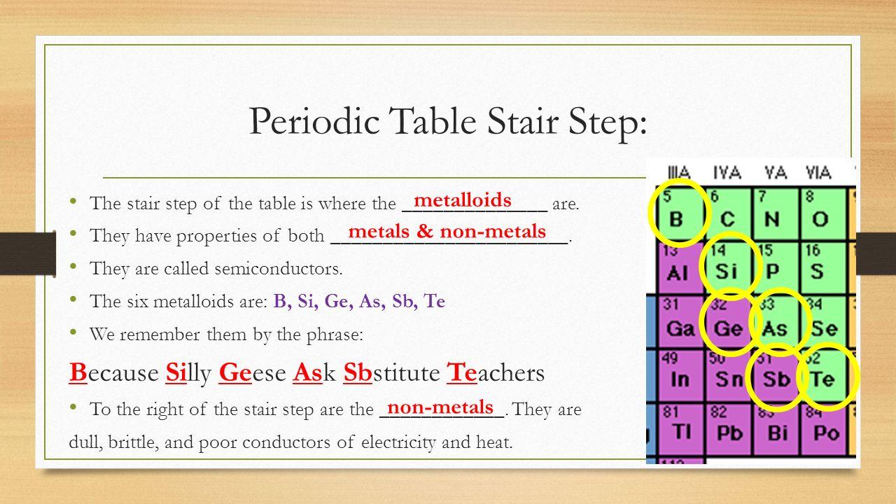 Periodic table miss sauers 7 th grade science do now 1 write 35 periodic gamestrikefo Choice Image
