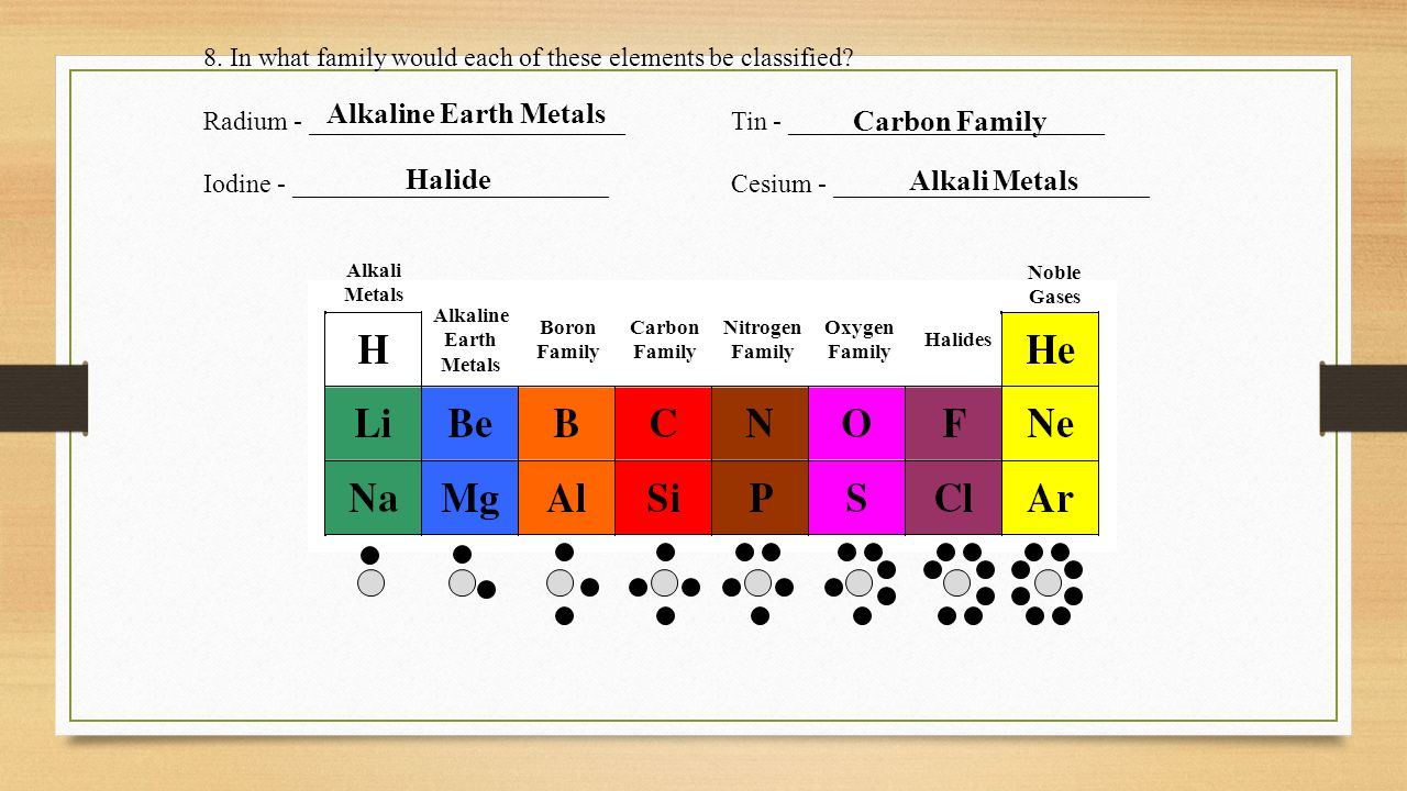 What family is oxygen in on the periodic table images periodic nitrogen family on the periodic table choice image periodic nitrogen family on the periodic table choice gamestrikefo Images
