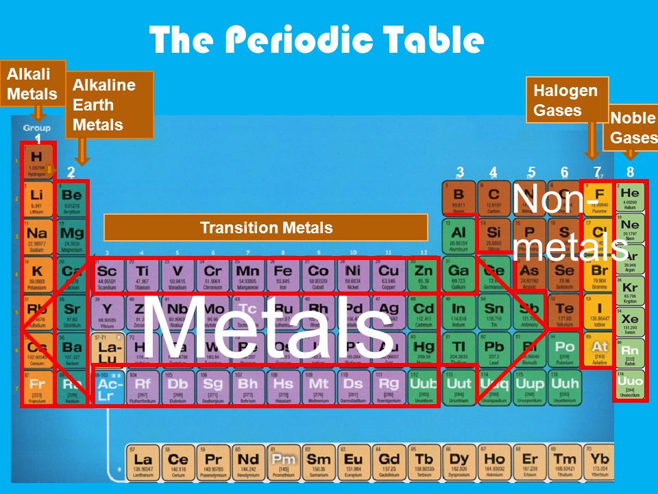 The periodic table alkaline earth metals metals noble gases halogen 2 alkaline earth metals metals noble gases halogen gases alkali metals alkaline earth metals transition metals the periodic table 1 2345678 non metals urtaz Image collections