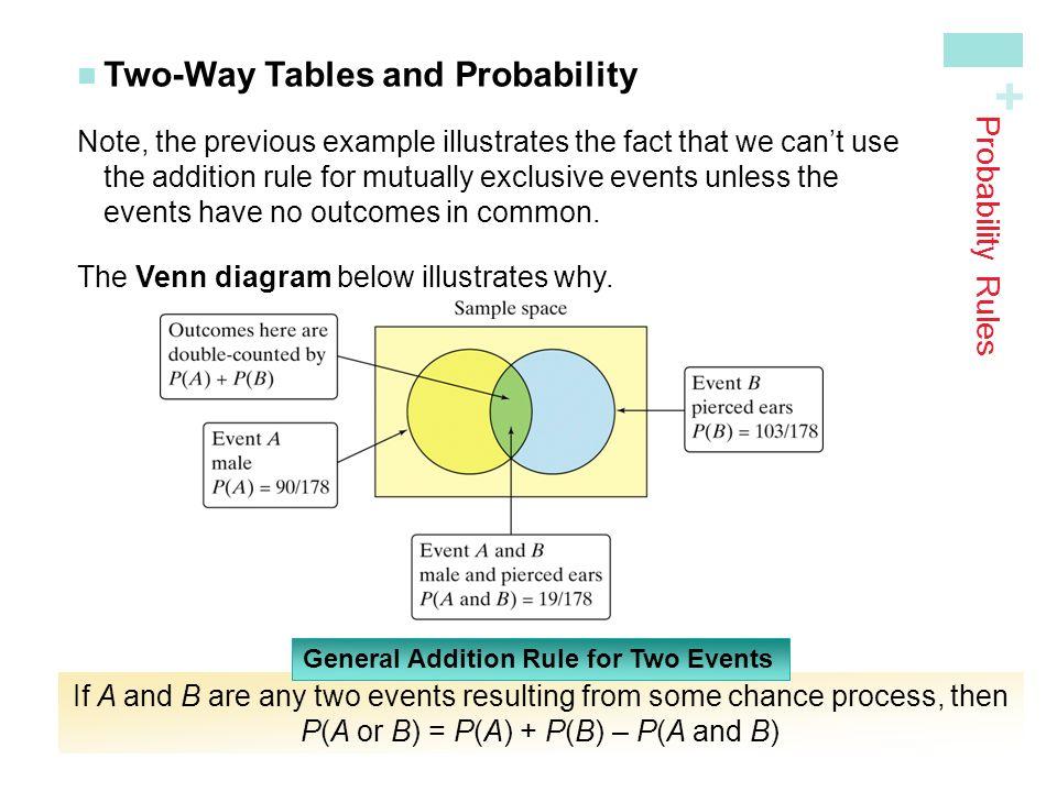 Mutually Exclusive Venn Diagram Example Yelomphonecompany