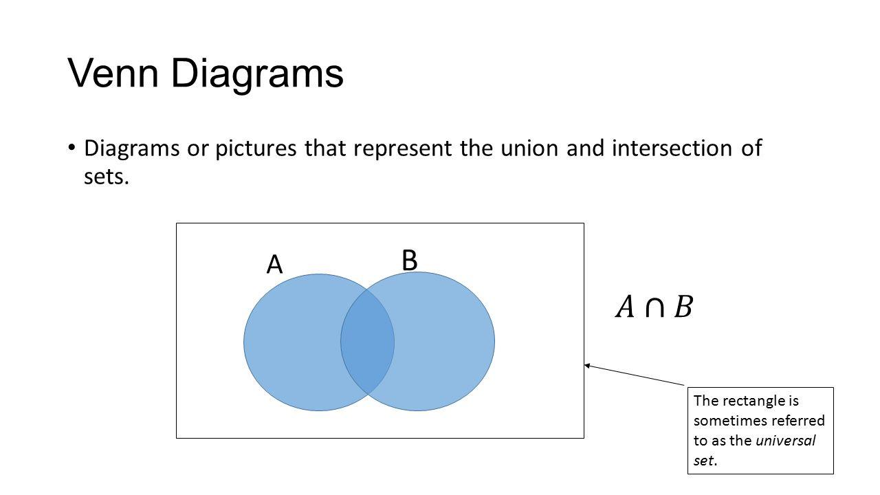 Algebra 2 chapter 12 venn diagrams permutations and combinations 4 venn diagrams pooptronica Images