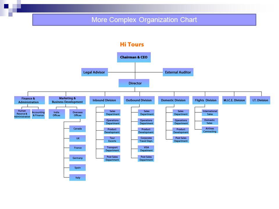 More Complex Organization Chart