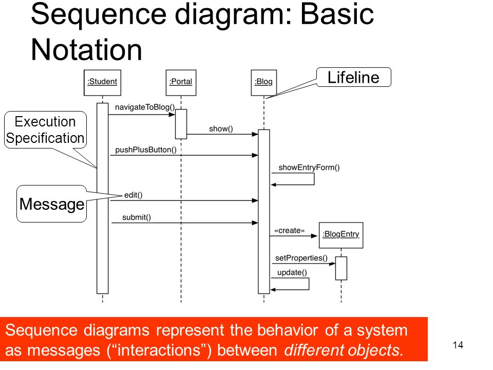 1 object oriented analysis system modeling functional modeling 14 execution specification sequence diagram basic notation sequence diagrams represent the behavior of a system ccuart Gallery