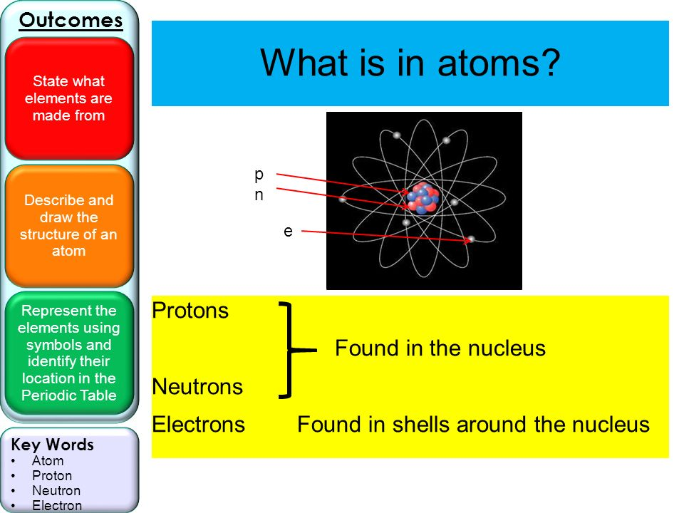 Describe and draw the structure of an atom represent the elements describe and draw the structure of an atom represent the elements using symbols and identify their urtaz Image collections
