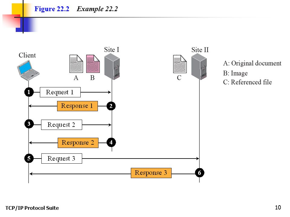 TCP/IP Protocol Suite 10 Figure 22.2 Example 22.2