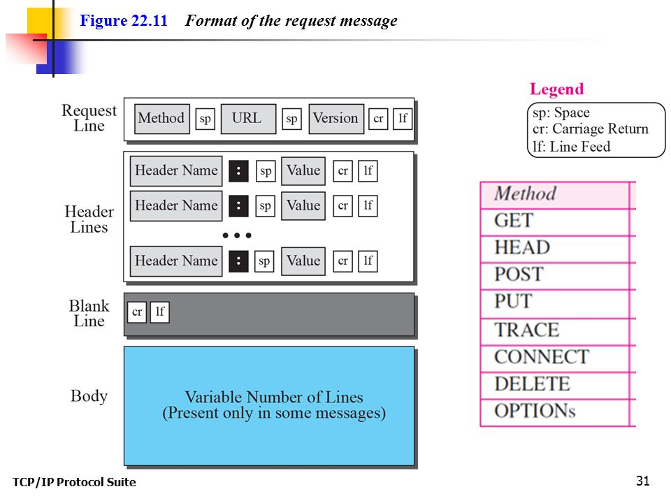TCP/IP Protocol Suite 31 Figure Format of the request message