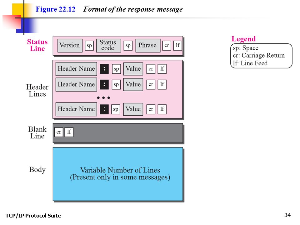 TCP/IP Protocol Suite 34 Figure Format of the response message