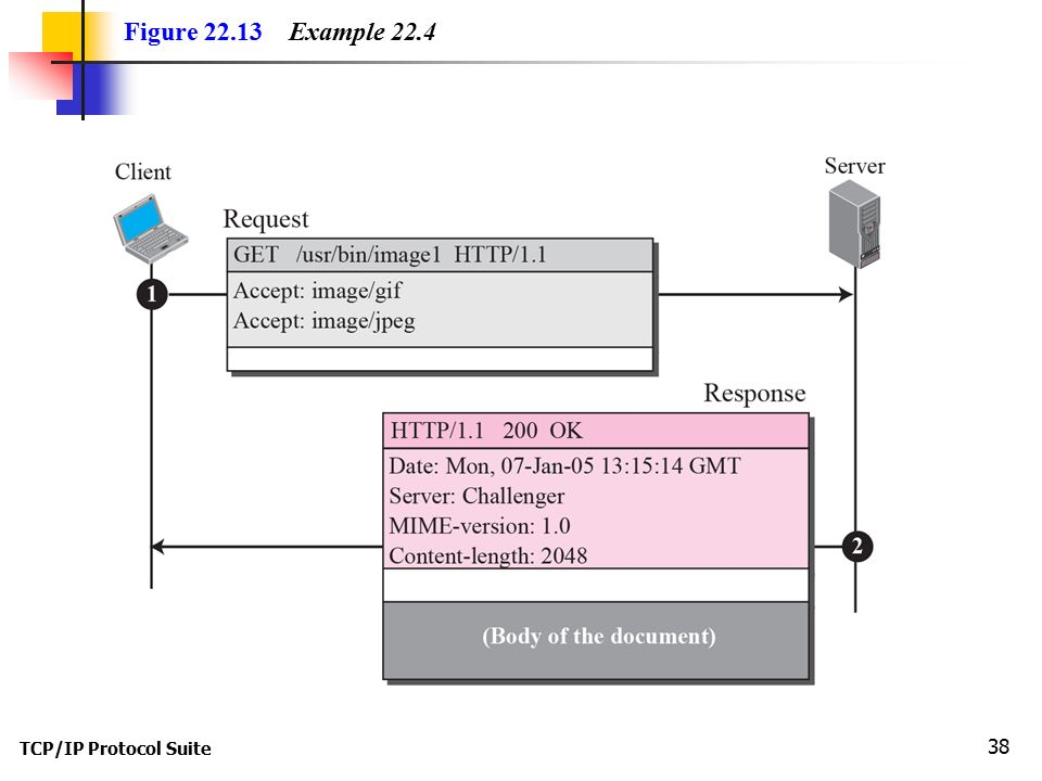 TCP/IP Protocol Suite 38 Figure Example 22.4