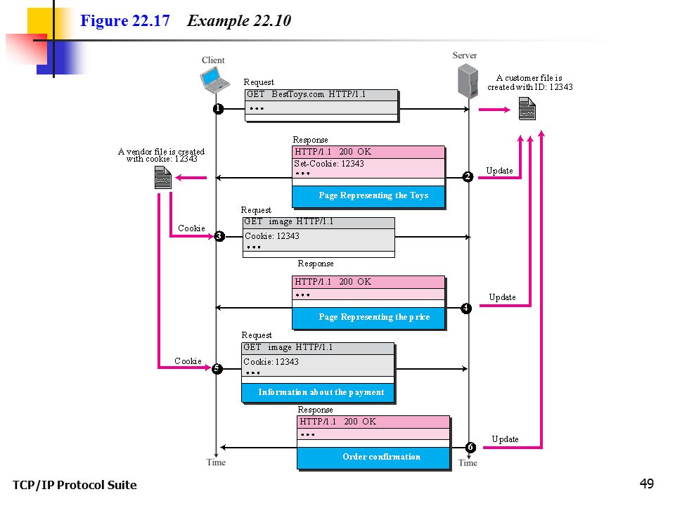 TCP/IP Protocol Suite 49 Figure Example 22.10
