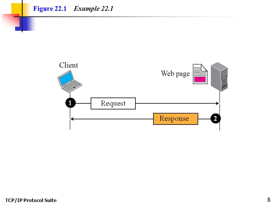 TCP/IP Protocol Suite 8 Figure 22.1 Example 22.1