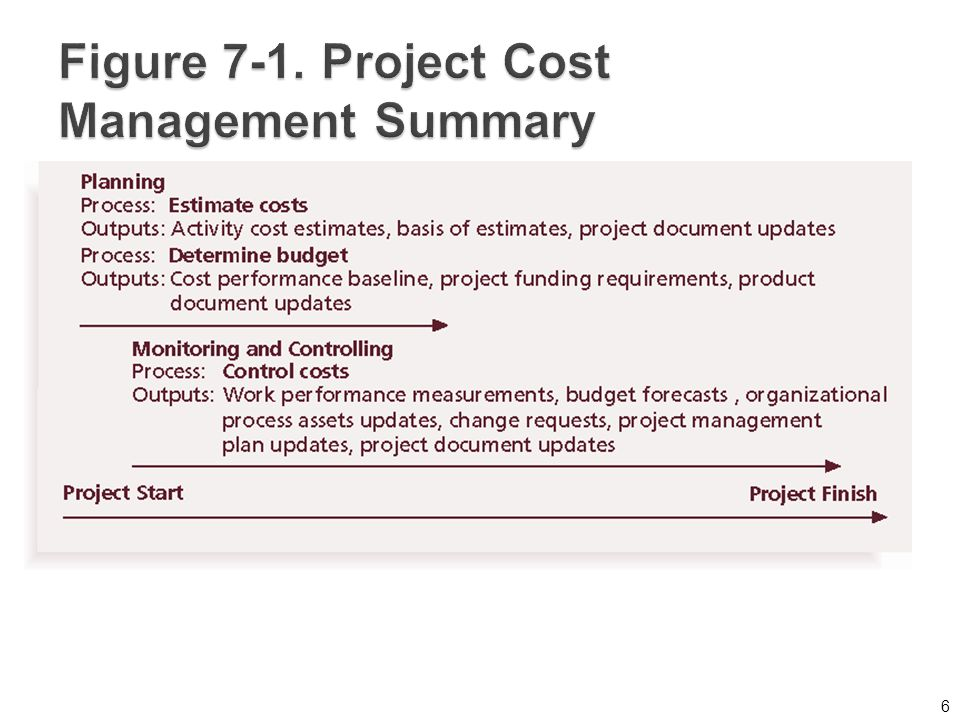 the importance of budgeting and cost estimation to project managers