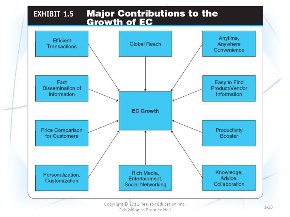 1-28 Copyright © 2011 Pearson Education, Inc. Publishing as Prentice Hall