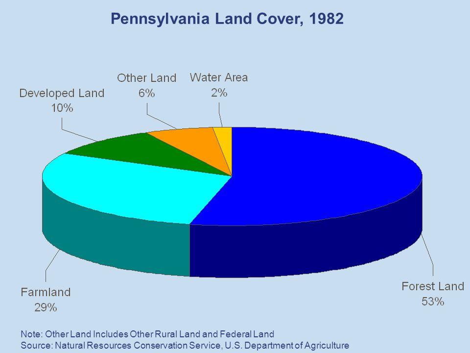 Growing Smarter Pennsylvania's Land Use Agenda. Percent of Land ...