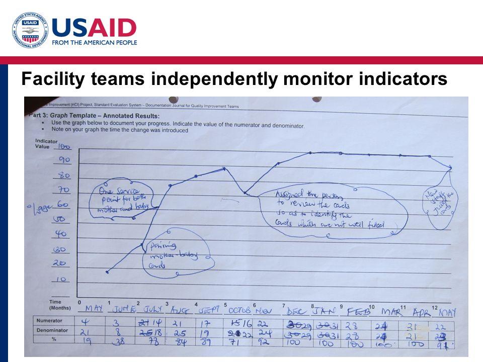 Facility teams independently monitor indicators