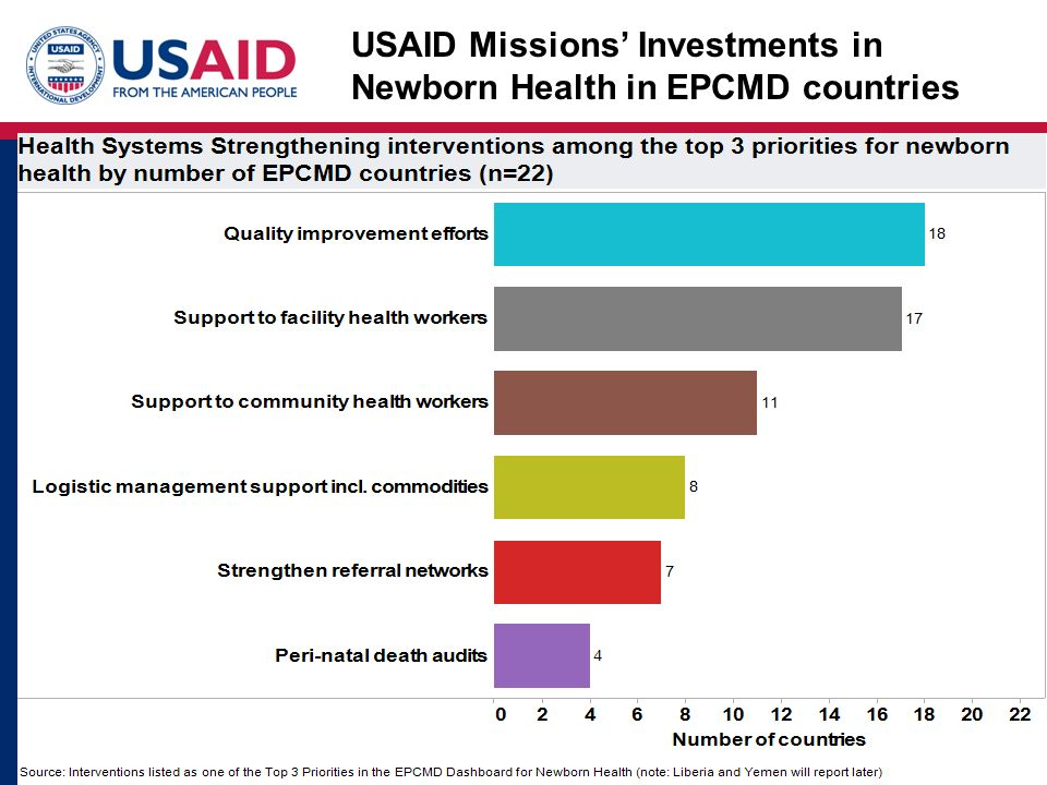 USAID Missions' Investments in Newborn Health in EPCMD countries