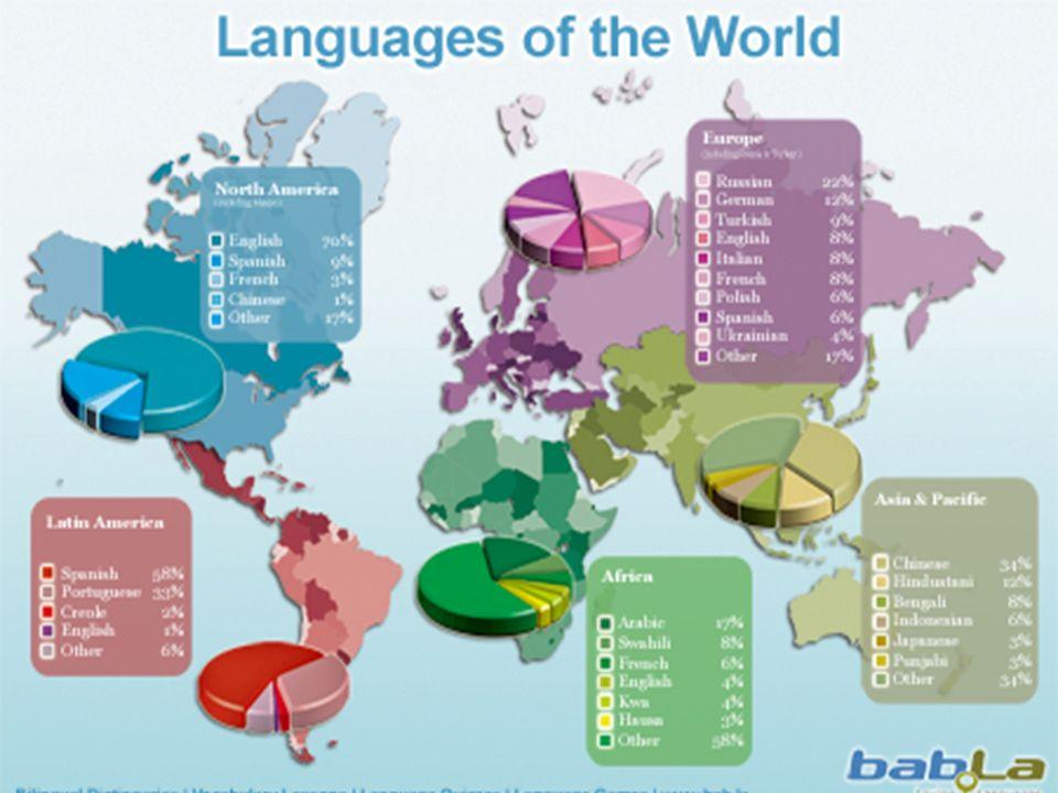 LanguagesLanguages What Is Language A Human System Of - World most talking language