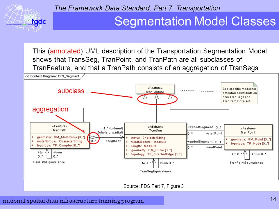 national spatial data infrastructure training program The Framework Data Standard, Part 7: Transportation 14 Segmentation Model Classes Source: FDS Part 7, Figure 3 This (annotated) UML description of the Transportation Segmentation Model shows that TransSeg, TranPoint, and TranPath are all subclasses of TranFeature, and that a TranPath consists of an aggregation of TranSegs.