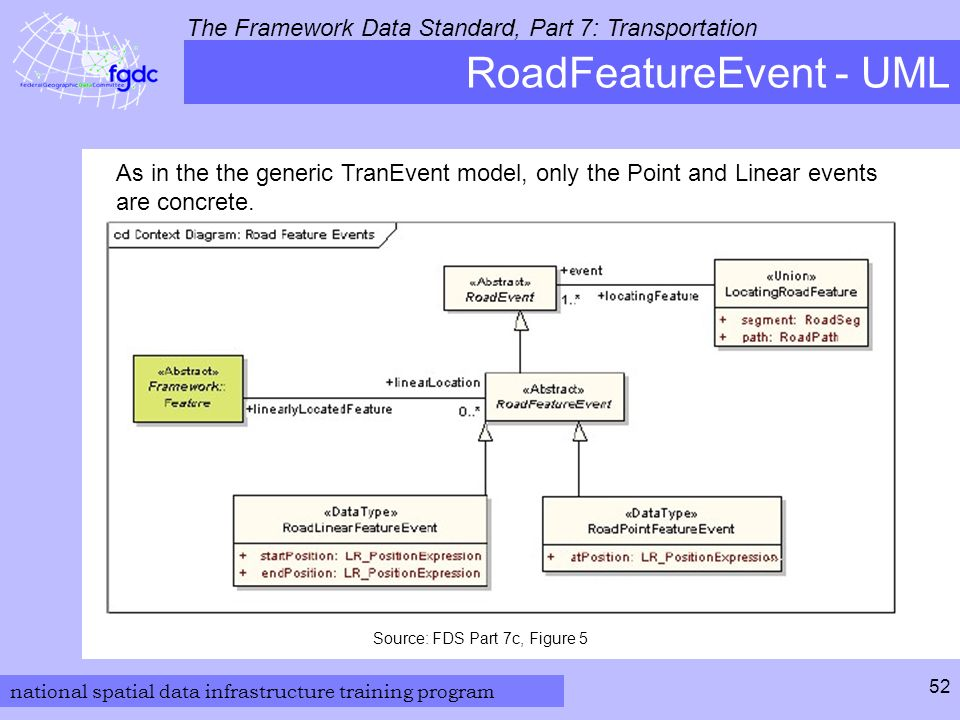 national spatial data infrastructure training program The Framework Data Standard, Part 7: Transportation 52 RoadFeatureEvent - UML Source: FDS Part 7c, Figure 5 As in the the generic TranEvent model, only the Point and Linear events are concrete.