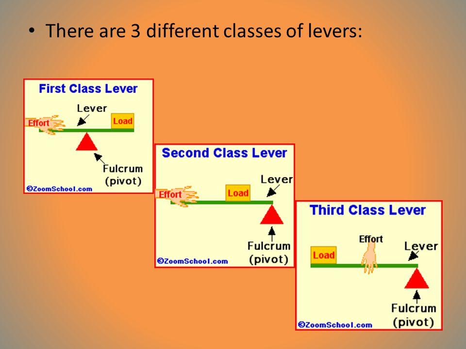 There are 3 different classes of levers: