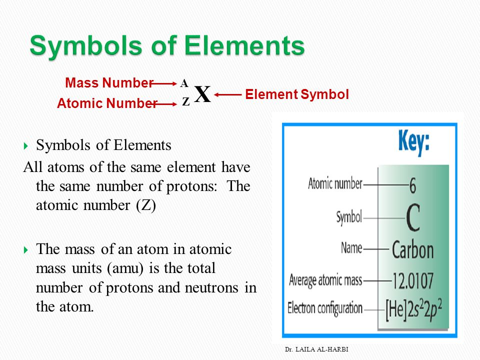 23 atomic number mass number and isotopes 24 the periodic symbols of elements all atoms of the same element have the same number of protons urtaz Images