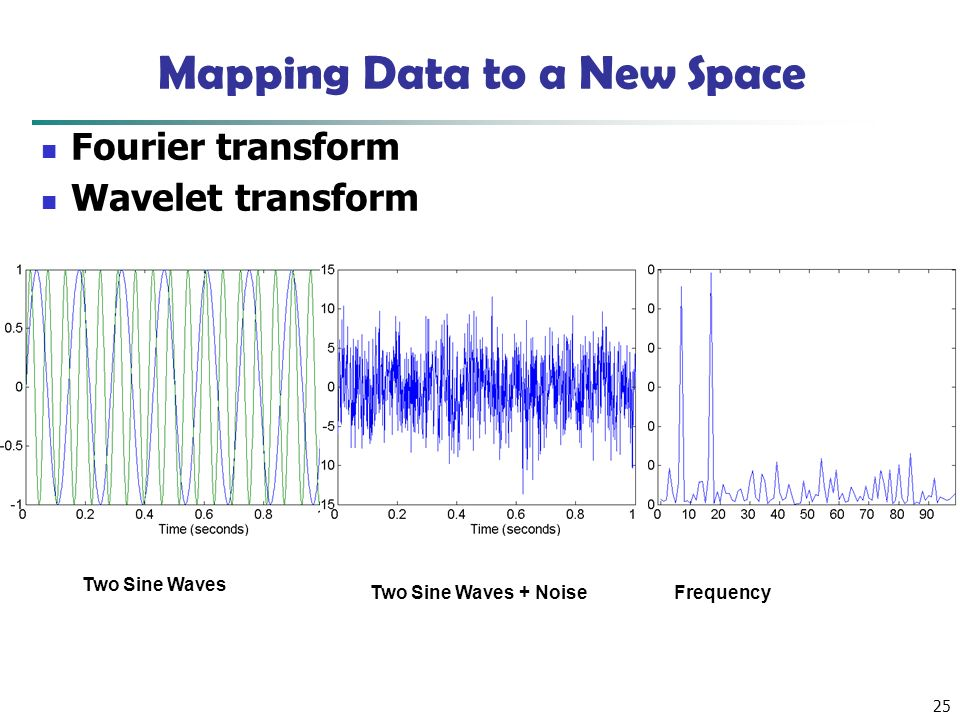 25 Mapping Data to a New Space Two Sine Waves Two Sine Waves + NoiseFrequency Fourier transform Wavelet transform