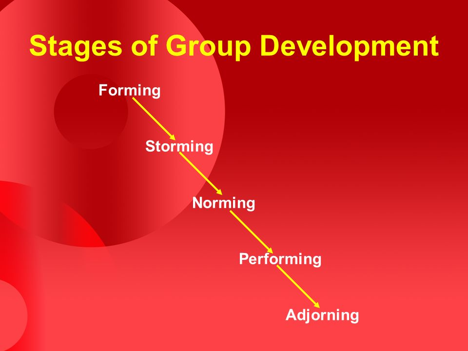 Stages of Group Development Forming Storming Norming Performing Adjorning