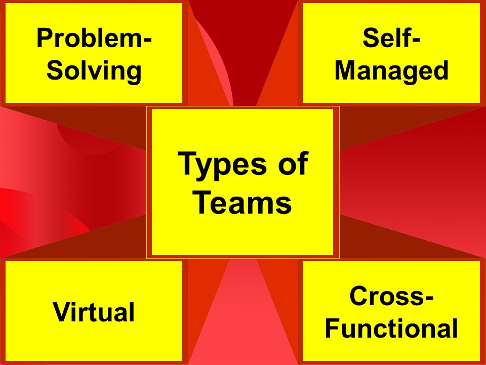 Cross- Functional Self- Managed Problem- Solving Virtual Types of Teams