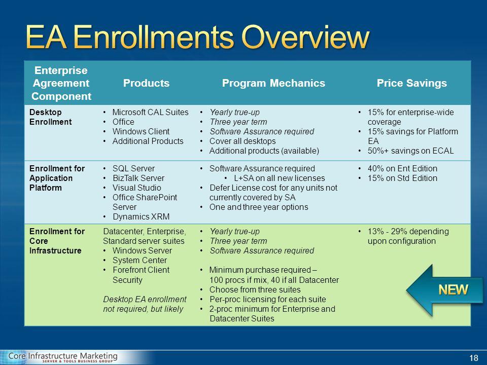 Partner presentation q2 fy10 microsoft corporation ppt download 18 18 enterprise agreement platinumwayz