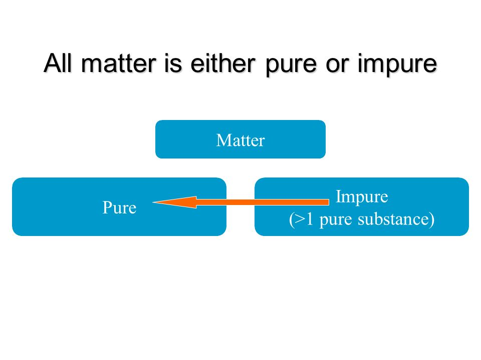 Chemistry is the study of matter. The Nature Of Matter All matter ...