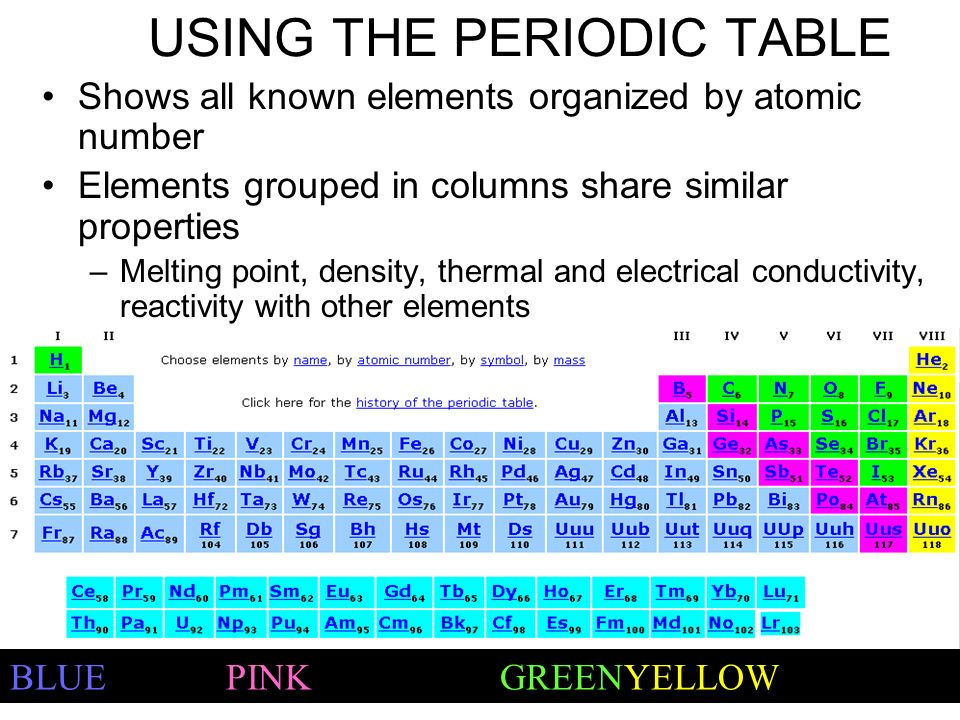 Standard 3f students know how to use the periodic table to use the periodic table to identify elements in simple compounds 2 using urtaz Image collections