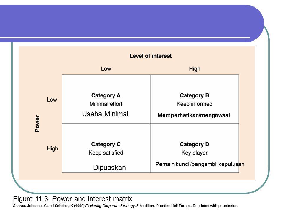 Figure 11.3 Power And Interest Matrix Source: Johnson, G And Scholes, K (  Power And Interest Matrix